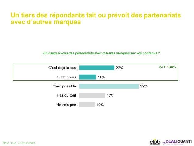 Un tiers des répondants fait ou prévoit des partenariats avec d'autres marques Base : tous, 77 répondants 23% 11% 39% 17% ...