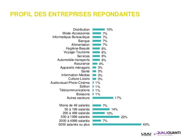 PROFIL DES ENTREPRISES REPONDANTES 10% 7% 7% 7% 7% 6% 6% 6% 6% 4% 3% 3% 3% 3% 1% 1% 1% 1% 17% 7% 14% 10% 22% 7% 40% Distri...