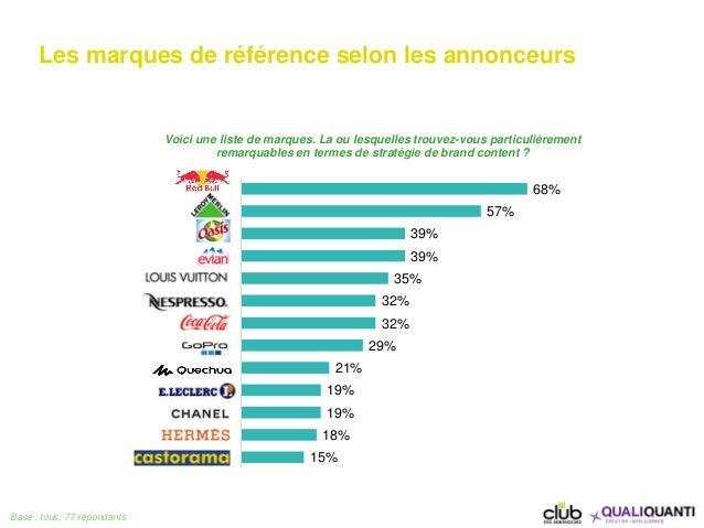 68% 57% 39% 39% 35% 32% 32% 29% 21% 19% 19% 18% 15% Red Bull Leroy-Merlin Evian Oasis Louis Vuitton Nespresso Coca-Cola Go...