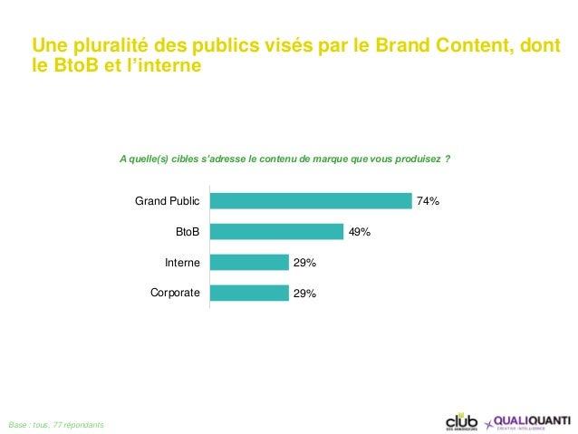 Une pluralité des publics visés par le Brand Content, dont le BtoB et l'interne Base : tous, 77 répondants 74% 49% 29% 29%...
