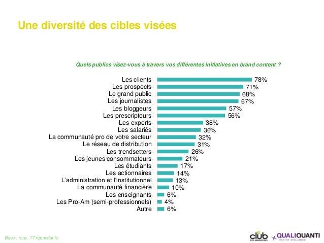 Une diversité des cibles visées Base : tous, 77 répondants 78% 71% 68% 67% 57% 56% 38% 36% 32% 31% 26% 21% 17% 14% 13% 10%...