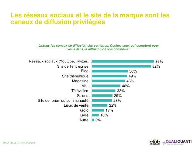 Les réseaux sociaux et le site de la marque sont les canaux de diffusion privilégiés Base : tous, 77 répondants 86% 82% 50...