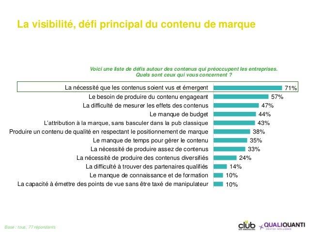 La visibilité, défi principal du contenu de marque Base : tous, 77 répondants 71% 57% 47% 44% 43% 38% 35% 33% 24% 14% 10% ...