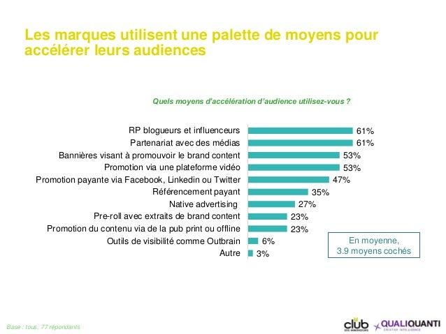 Les marques utilisent une palette de moyens pour accélérer leurs audiences Base : tous, 77 répondants 61% 61% 53% 53% 47% ...
