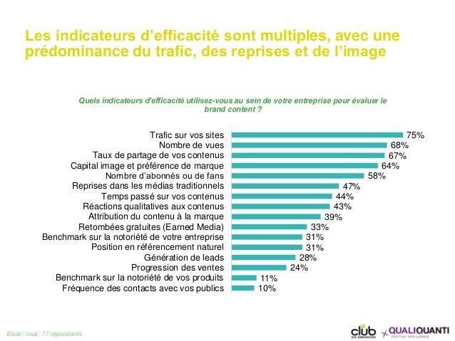 Les indicateurs d'efficacité sont multiples, avec une prédominance du trafic, des reprises et de l'image Base : tous, 77 r...