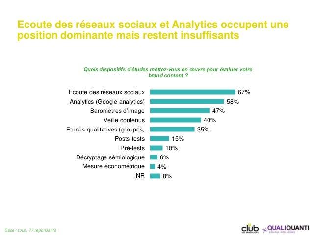 Ecoute des réseaux sociaux et Analytics occupent une position dominante mais restent insuffisants Base : tous, 77 répondan...