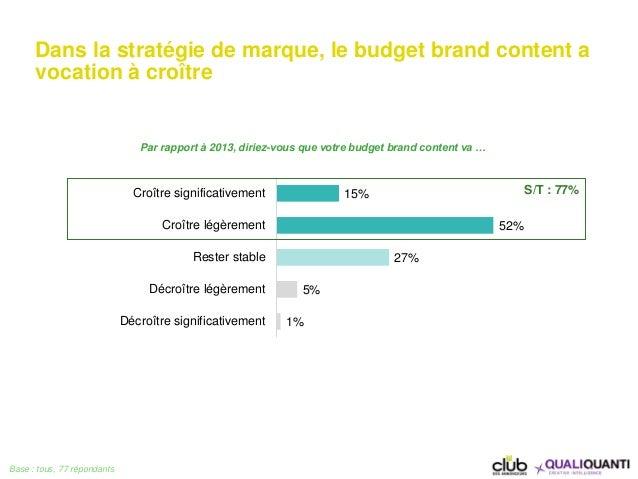 Dans la stratégie de marque, le budget brand content a vocation à croître Base : tous, 77 répondants 15% 52% 27% 5% 1% Cro...
