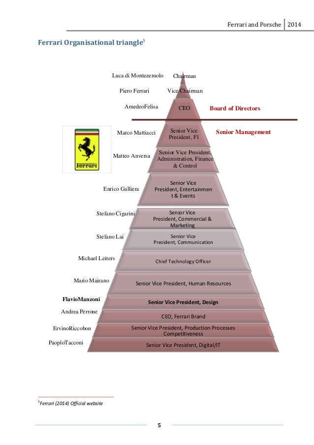organisational structure of ferrari