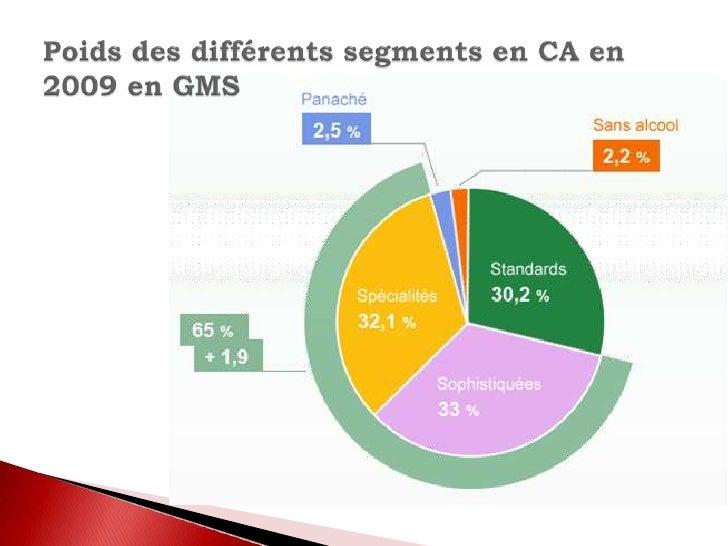 Poids des différents segments en CA en 2009 en GMS<br />