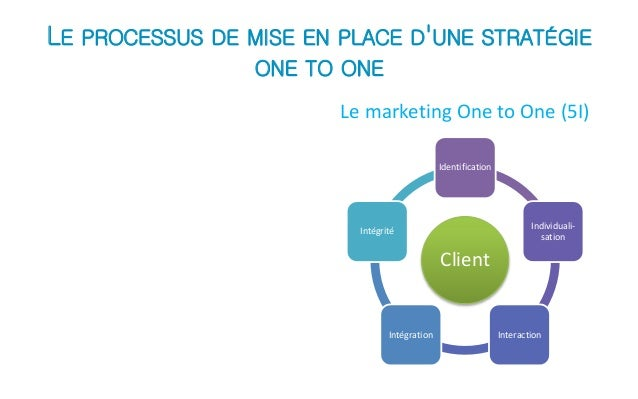 le marketing one to one