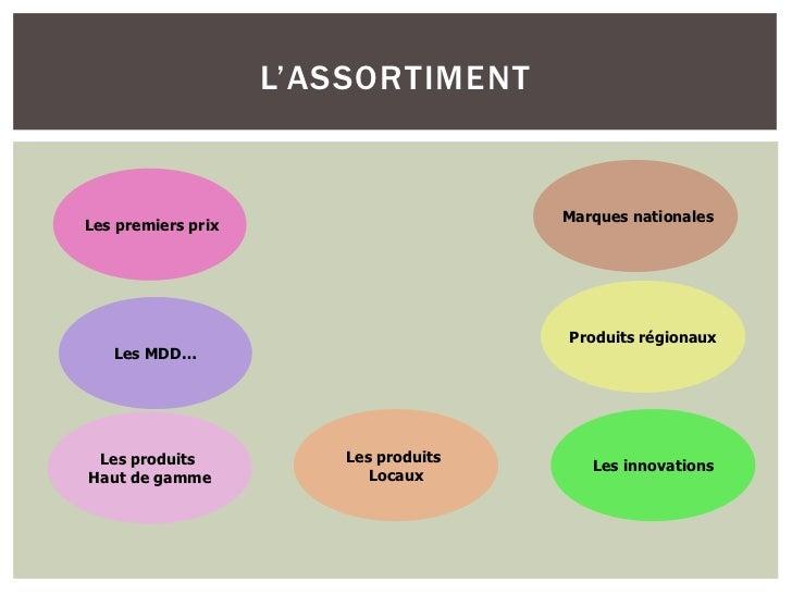 L'ASSORTIMENT                                       Marques nationalesLes premiers prix                                   ...