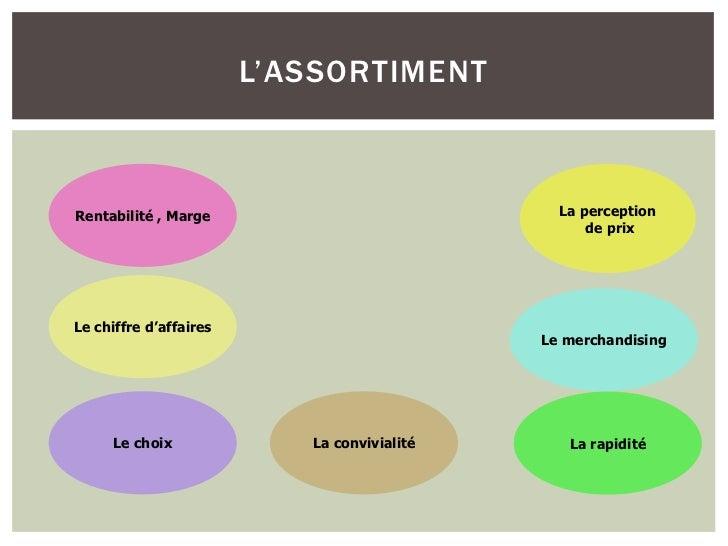 L'ASSORTIMENTRentabilité , Marge                            La perception                                                 ...