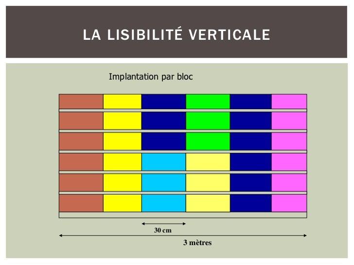 LA LISIBILITÉ VERTICALE   Implantation par bloc              30 cm                      3 mètres