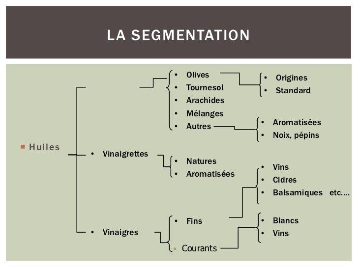 LA SEGMENTATION                            •   Olives      • Origines                            •   Tournesol   • Standar...