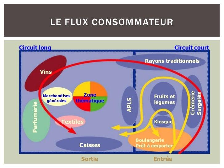 LE FLUX CONSOMMATEURCircuit long                                          Circuit court                                   ...