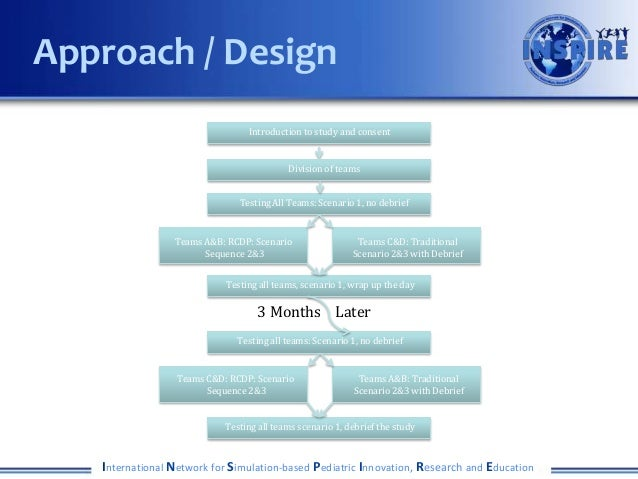 Approach / Design                                 Introduction to study and consent                                       ...