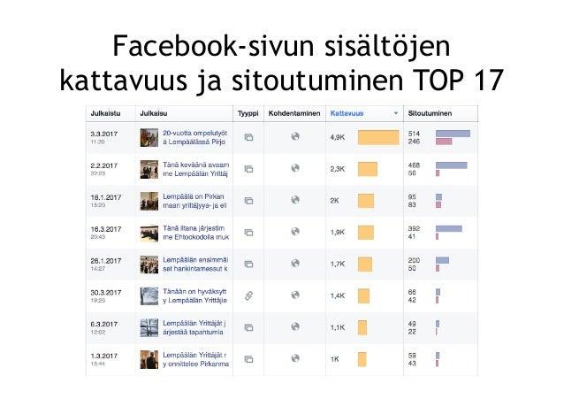 Lempäälän Yrittäjät Facebook-sivun analysointia keväällä 2017 Slide 3