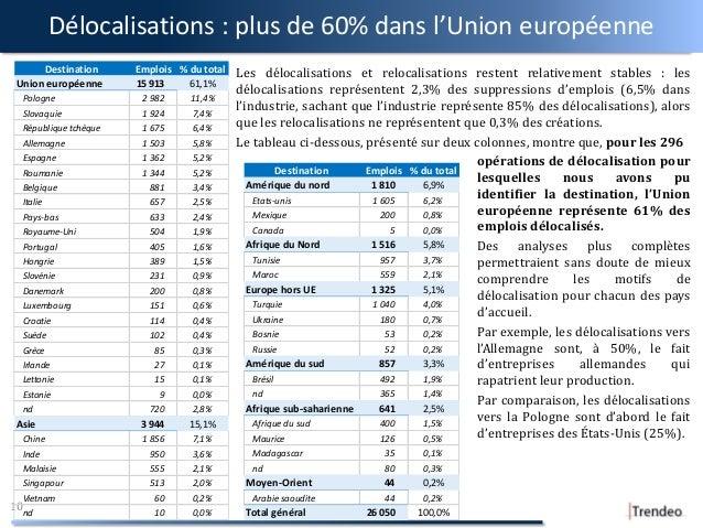 Délocalisations : plus de 60% dans l'Union européenne 10 Destination Emplois % du total Union européenne 15 913 61,1% Polo...