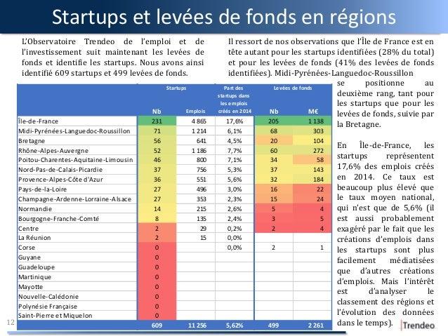 Startups et levées de fonds en régions 12 L'Observatoire Trendeo de l'emploi et de l'investissement suit maintenant les le...