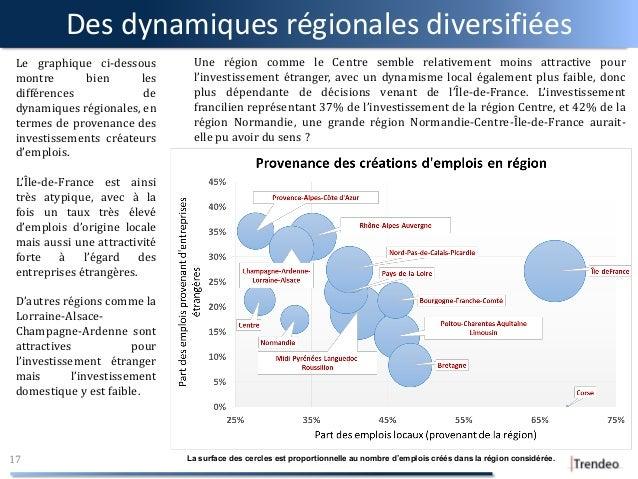 Des dynamiques régionales diversifiées 17 Le graphique ci-dessous montre bien les différences de dynamiques régionales, en...