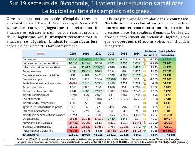 Sur 19 secteurs de l'économie, 11 voient leur situation s'améliorer. Le logiciel en tête des emplois nets créés. Onze sect...