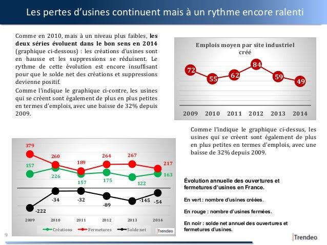 Les pertes d'usines continuent mais à un rythme encore ralenti Comme en 2010, mais à un niveau plus faibles, les deux séri...