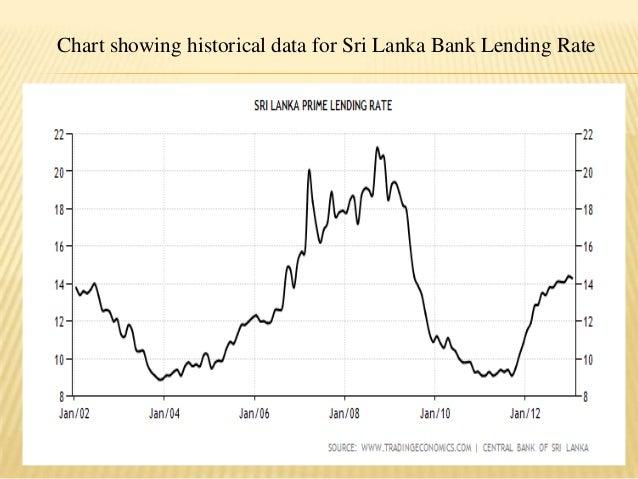 Lending policy by banks in sri lanka - By Nitish Kaushik Slide 3