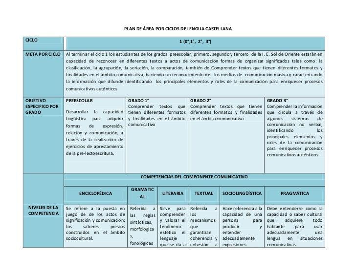 PLAN DE ÁREA POR CICLOS DE LENGUA CASTELLANACICLO                                                                     1 (0...