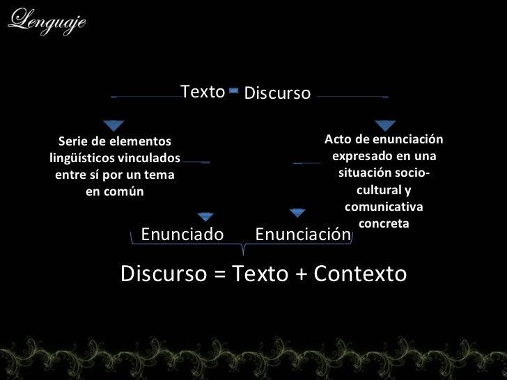 Texto Discurso Serie de elementos lingüísticos vinculados entre sí por un tema en común Acto de enunciación expresado en u...