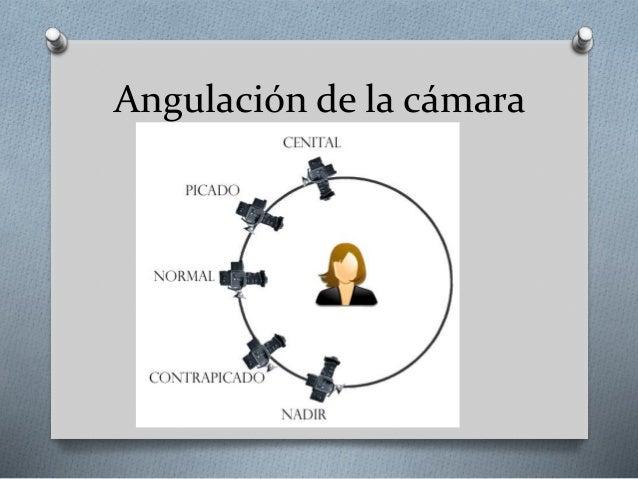 Lenguaje audiovisual: planos y angulación