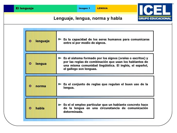El lenguaje                            Imagen 1     LENGUA                         Lenguaje, lengua, norma y habla        ...
