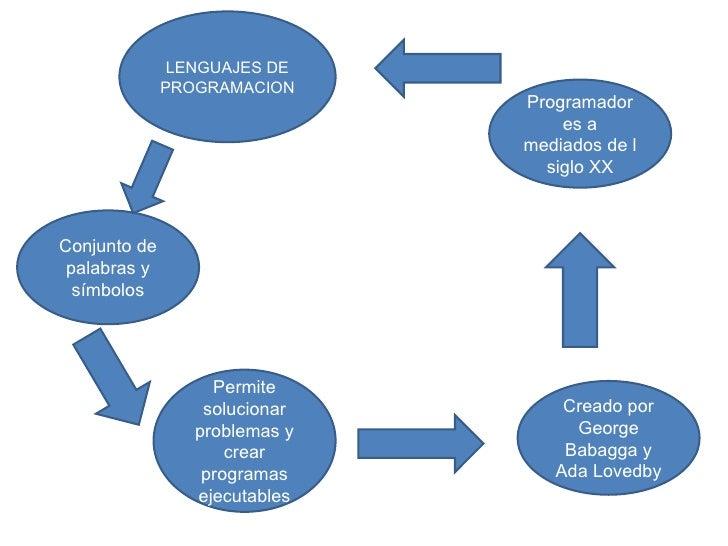 LENGUAJES DE PROGRAMACION Conjunto de palabras y símbolos Permite solucionar problemas y crear programas ejecutables Cread...