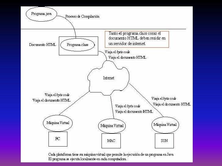 Lenguajes De Programacion Slide 2