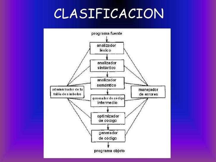 Lenguajes De Programacion Slide 3