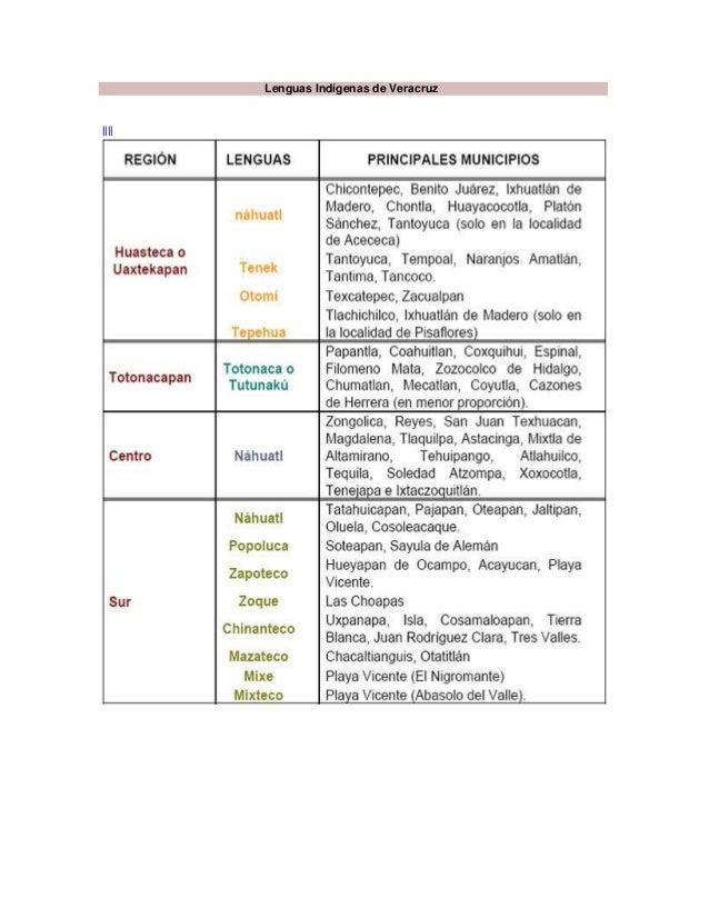 Lenguas Indígenas de Veracruz||||