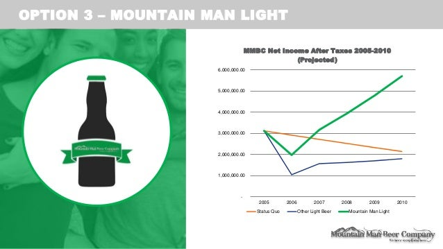 mountain man beer essay View essay - mountain man brewing company from mar 4803 at university of florida mountain man brewing company light beer to a different target market group 1 strategic plan and focus light.