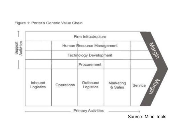 lenovo value chain analysis Strategic analysis of lenovo ning how is lenovo innovating and improving its supply chain strategy porter's value chain analysis of ikea by.