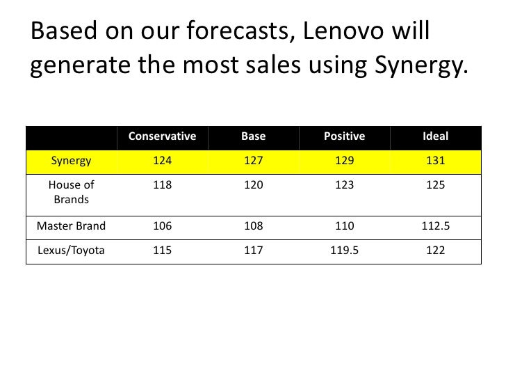 key success factors for lenevo core competence of lenovo One of the core competence of lenovo is managing acquisition that they have   pc vendor (behind hewlett-packard [hp]), and markets the thinkpad line of.