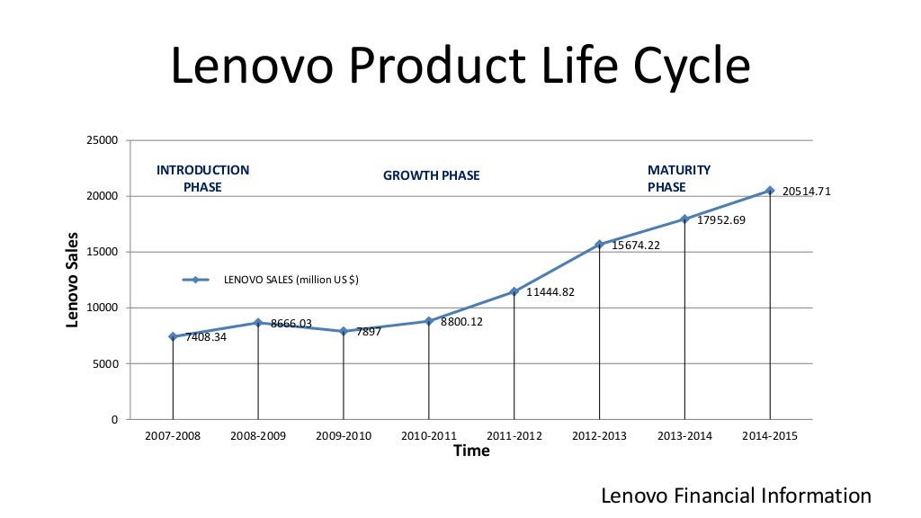 lenovo product life cycle Lenovo products & services  business solutions products featured product resources share this  brings end-to-end solutions that span the lifecycle of lenovo .