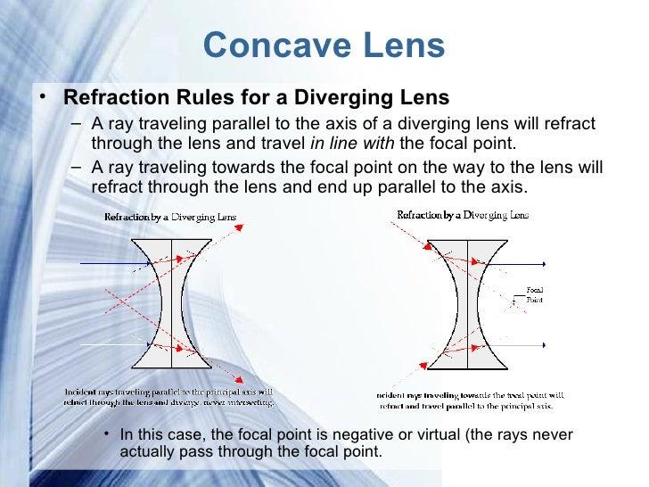 Light Lenses Amp The Human Eye