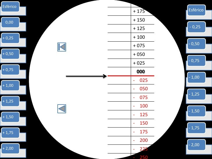 + 200Esférico           + 175   Esférico 0,00      + 150           + 125   - 0,25+ 0,25     + 100           + 075   - 0,50...
