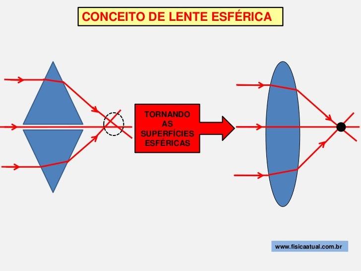 CONCEITO DE LENTE ESFÉRICA         TORNANDO            AS        SUPERFÍCIES         ESFÉRICAS                            ...