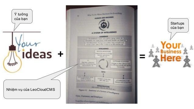 Leo CloudCMS for Startups, Digital Media and Ecommerce 4.0 Slide 2