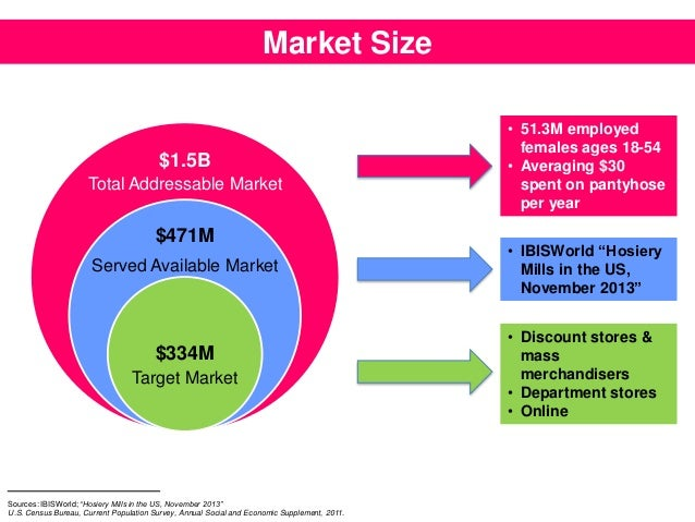 Market Size 15B Total Addressable