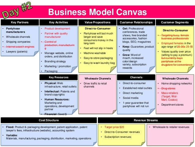 Business Model Canvas Key Partners