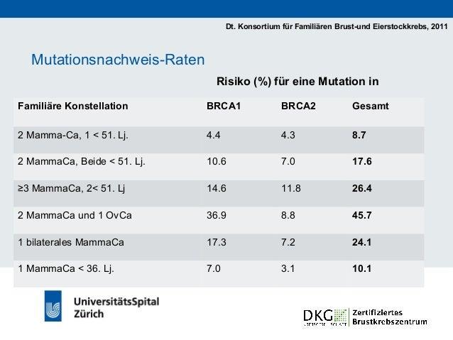 Genetische Testung • Nur für BRCA1 / BRCA2 – Mutationen möglich * für z.B. RAD51C nur i.R. von Studien • Gentest auf BRCA1...