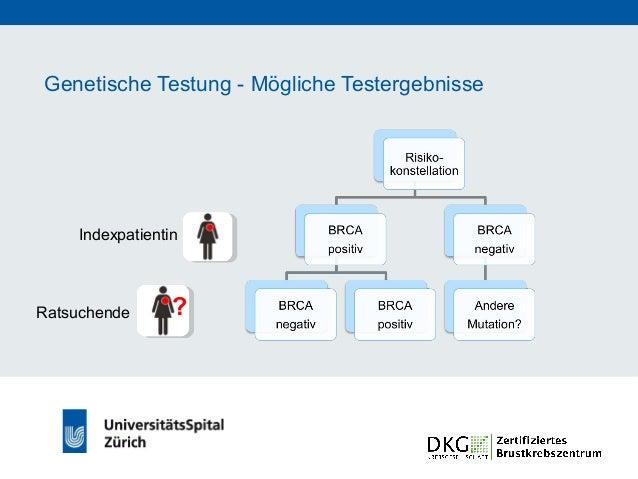 Genetische Testung - Mögliche Testergebnisse Indexpatientin ? • Hohes Erkrankungsrisiko • Intensivierte Früherkennung • Pr...