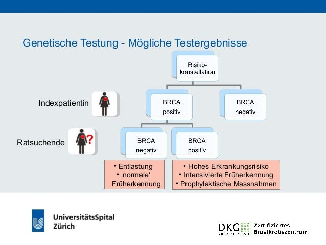 Genetische Testung - Mögliche Testergebnisse Indexpatientin ? • Hohes Erkrankungsrisiko • Intensivierte Früherkennung Rats...