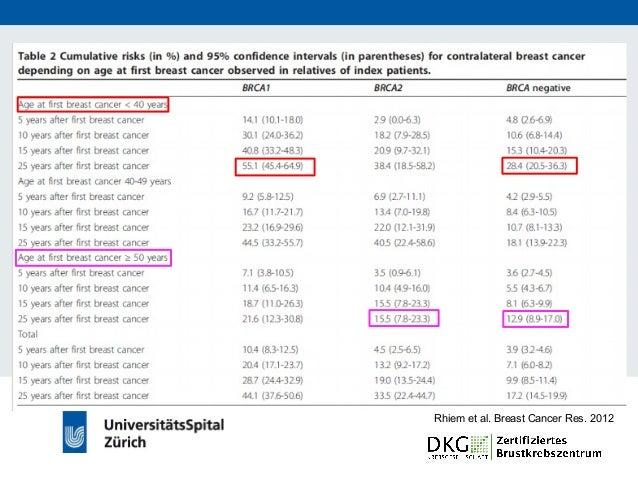 Empfehlung zu prophylaktischen Operationen BRCA- Mutationsstatus Eigenanamnese PBM PBSO positiv gesund Auf Wunsch indizier...