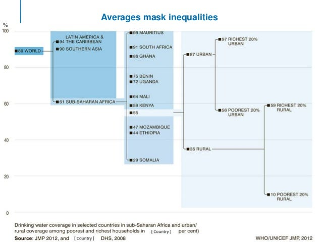 A chart unpacking statistics and revealing the inequalities hidden within.